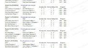 Tabellen-Ergebnisdarstellung – komplett
